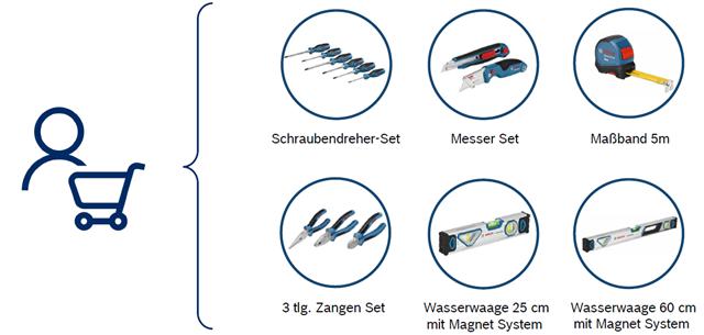Bosch PRO DEALS Handwerkzeug Aktion Prämienartikel